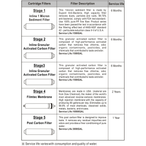 Filter Set für RO-ASTROBOY, (2xCB, 1xPP, 1 GAC)